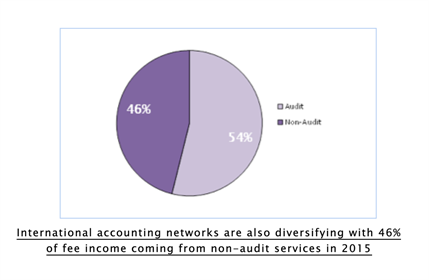 MGI Worldwide news item audit services, pie chart image