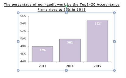 MGI Worldwide news item audit services, bar chart image