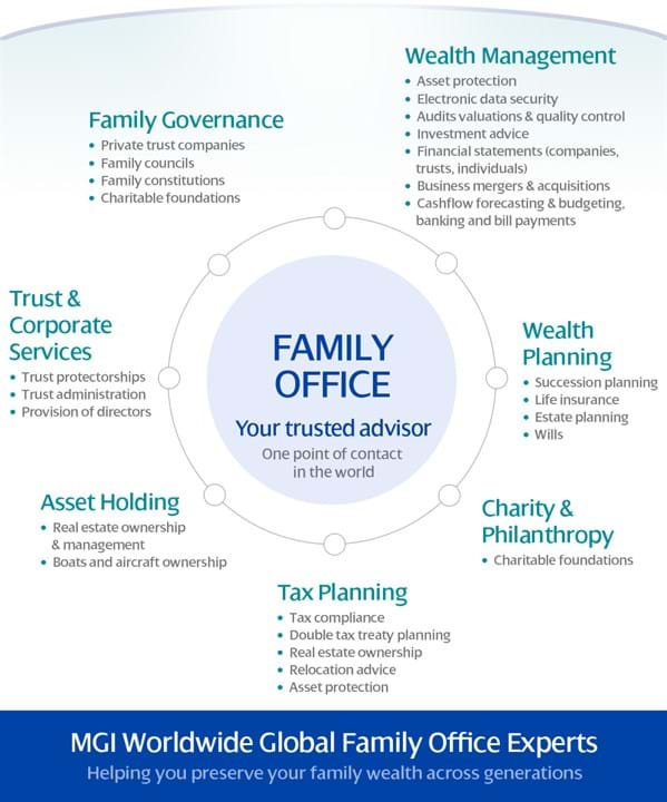 MGI Worldwide Global Family Office